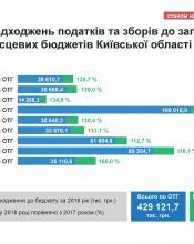 Надходження до бюджетів ОТГ Київщини у 2018 році склали понад 429 млн. грн.
