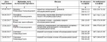 Графік прийому керівників КОДА